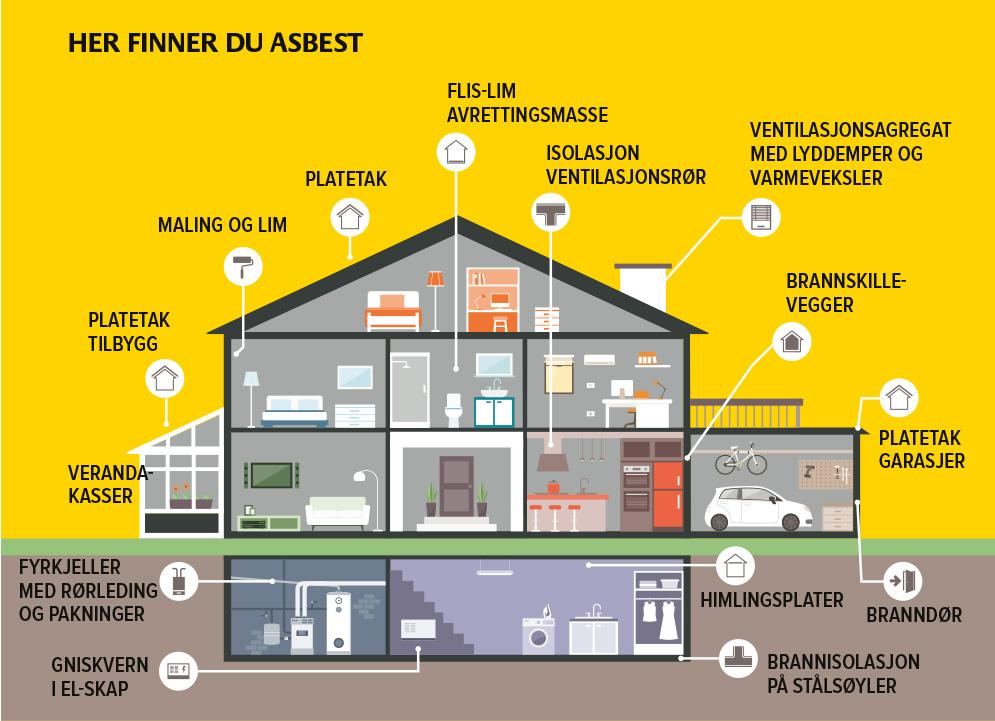 Her er eksempler på hvor du kan finne asbest i hus og bygninger oppført mellom 1920 og 1990. Faren for helseskade oppstår når man river eller på annen måte eksponeres for asbeststøv. Illustrasjon: istock/Krysspress